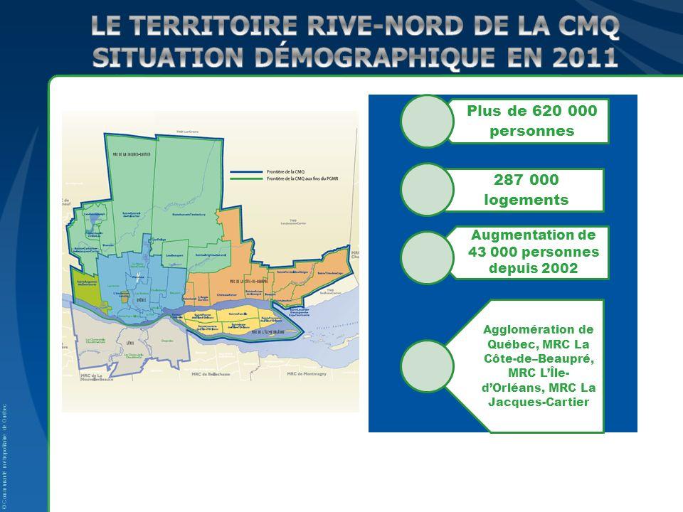 © Communauté métropolitaine de Québec Plus de 620 000 personnes 287 000 logements Augmentation de 43 000 personnes depuis 2002 Agglomération de Québec, MRC La Côte-de–Beaupré, MRC LÎle- dOrléans, MRC La Jacques-Cartier
