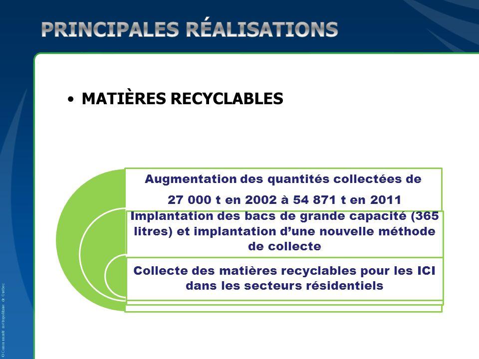 © Communauté métropolitaine de Québec MATIÈRES RECYCLABLES Augmentation des quantités collectées de 27 000 t en 2002 à 54 871 t en 2011 Implantation d