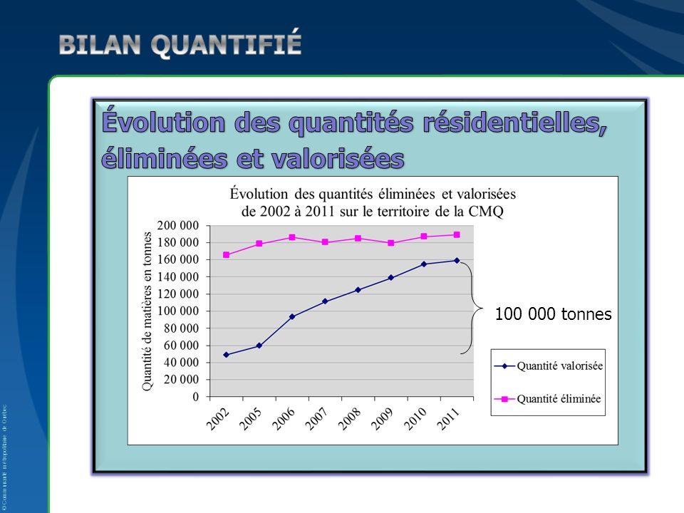 © Communauté métropolitaine de Québec 100 000 tonnes