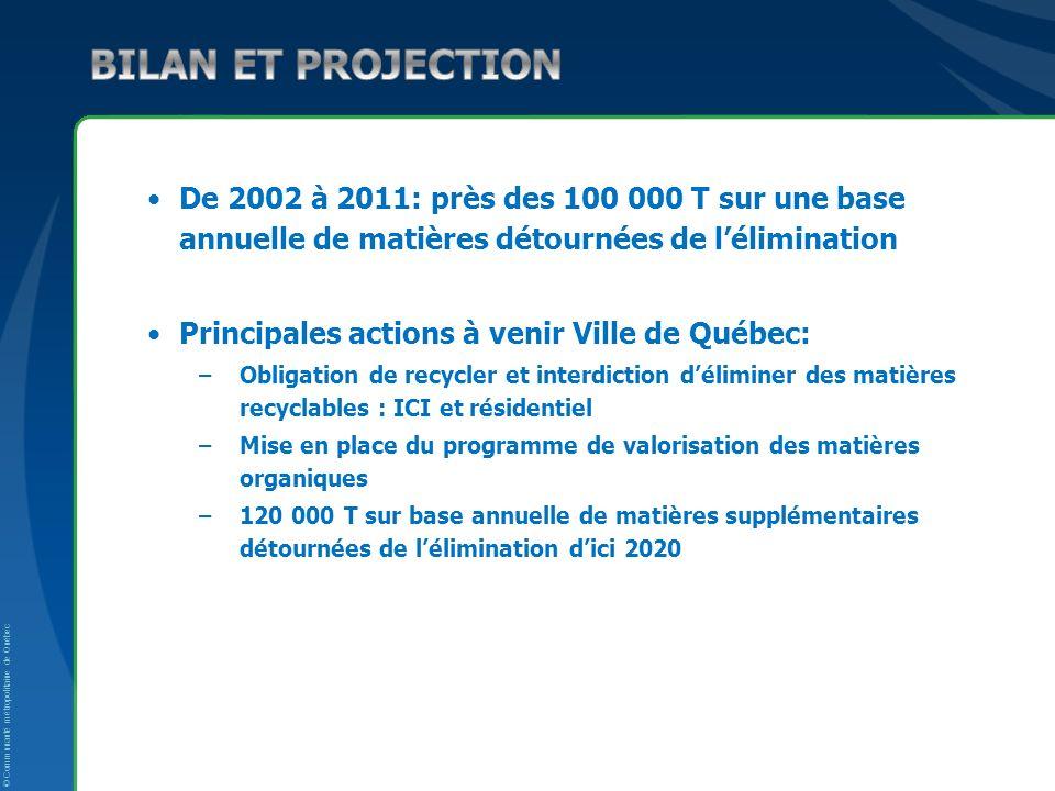 De 2002 à 2011: près des 100 000 T sur une base annuelle de matières détournées de lélimination Principales actions à venir Ville de Québec: –Obligation de recycler et interdiction déliminer des matières recyclables : ICI et résidentiel –Mise en place du programme de valorisation des matières organiques –120 000 T sur base annuelle de matières supplémentaires détournées de lélimination dici 2020