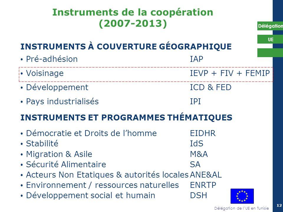 Délégation de lUE en Tunisie Délégation UE 12 Instruments de la coopération (2007-2013) INSTRUMENTS À COUVERTURE GÉOGRAPHIQUE Pré-adhésion IAP Voisina