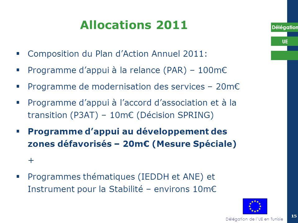 Délégation de lUE en Tunisie Délégation UE 15 Composition du Plan dAction Annuel 2011: Programme dappui à la relance (PAR) – 100m Programme de moderni