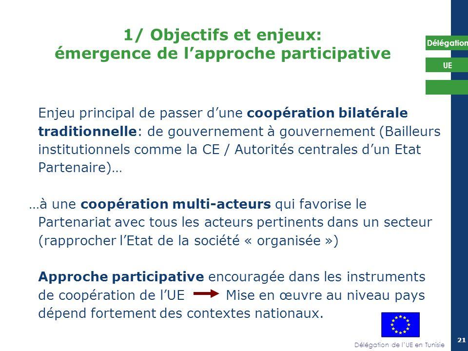 Délégation de lUE en Tunisie Délégation UE 21 1/ Objectifs et enjeux: émergence de lapproche participative Enjeu principal de passer dune coopération