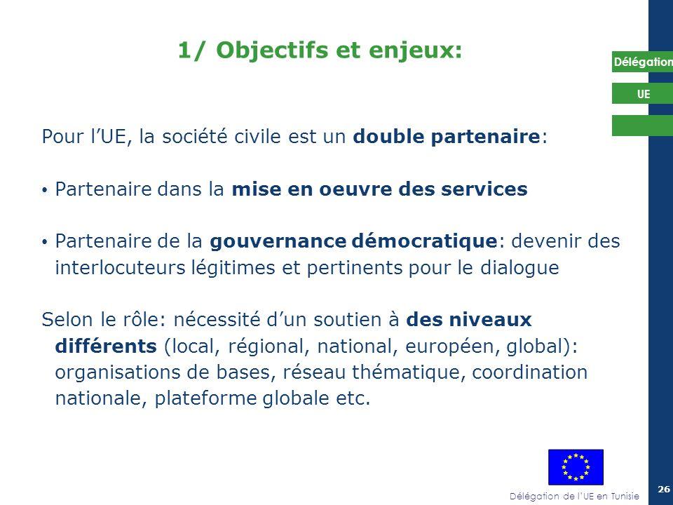 Délégation de lUE en Tunisie Délégation UE 26 1/ Objectifs et enjeux: Pour lUE, la société civile est un double partenaire: Partenaire dans la mise en