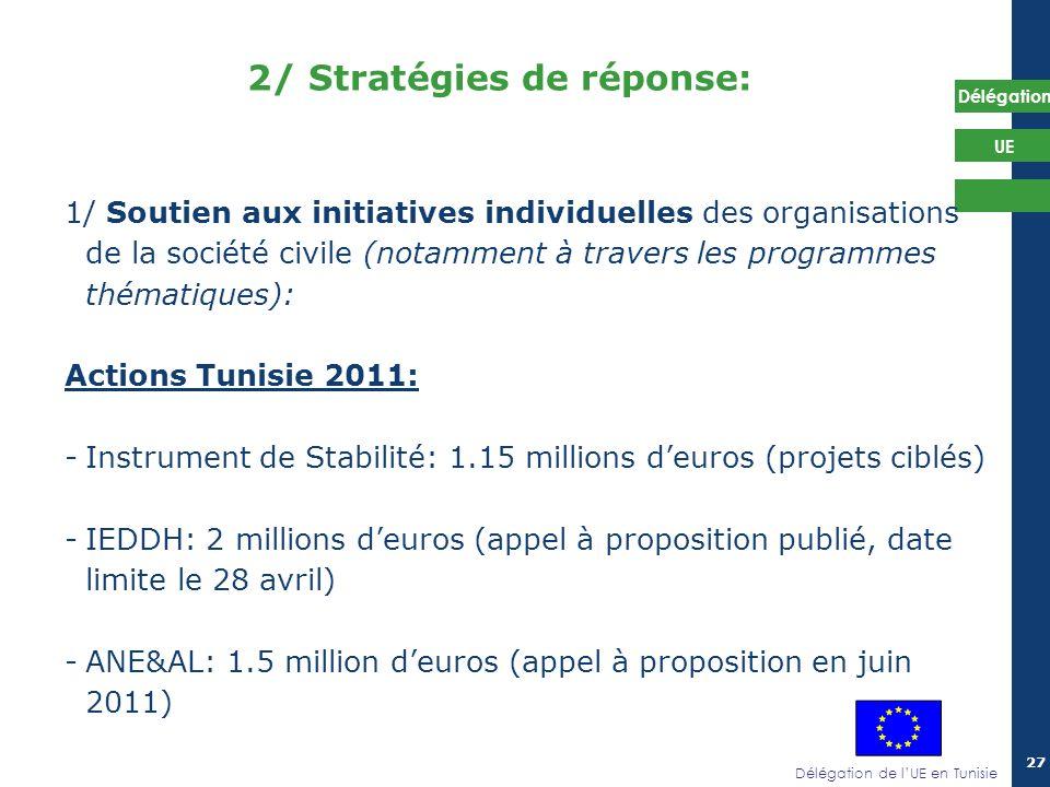 Délégation de lUE en Tunisie Délégation UE 27 2/ Stratégies de réponse: 1/ Soutien aux initiatives individuelles des organisations de la société civil