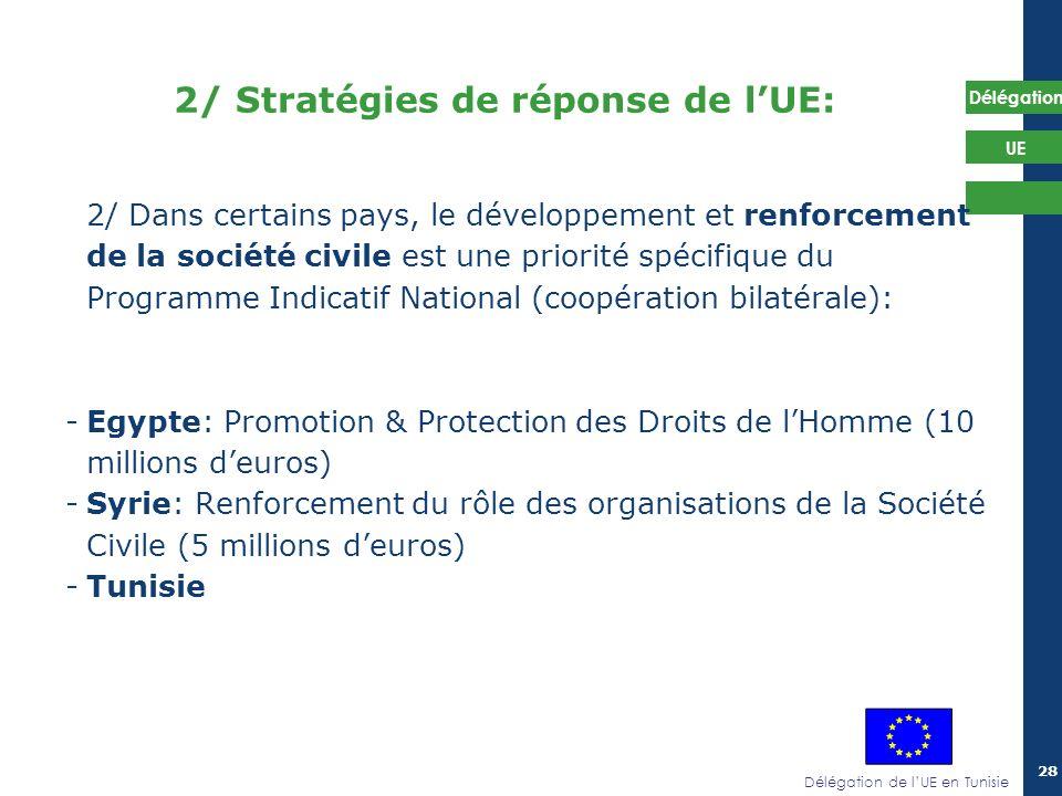 Délégation de lUE en Tunisie Délégation UE 28 2/ Dans certains pays, le développement et renforcement de la société civile est une priorité spécifique