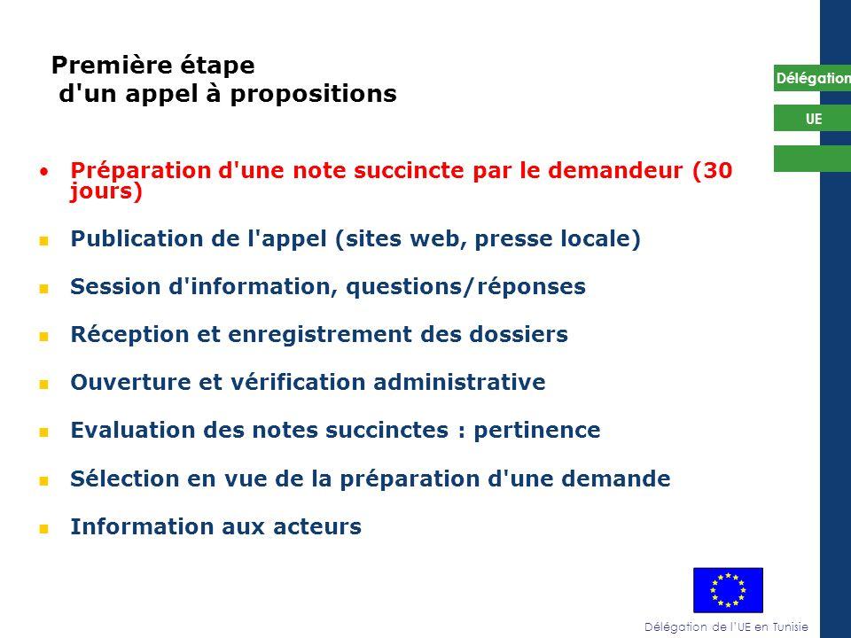 Délégation de lUE en Tunisie Délégation UE Première étape d'un appel à propositions Préparation d'une note succincte par le demandeur (30 jours) Publi