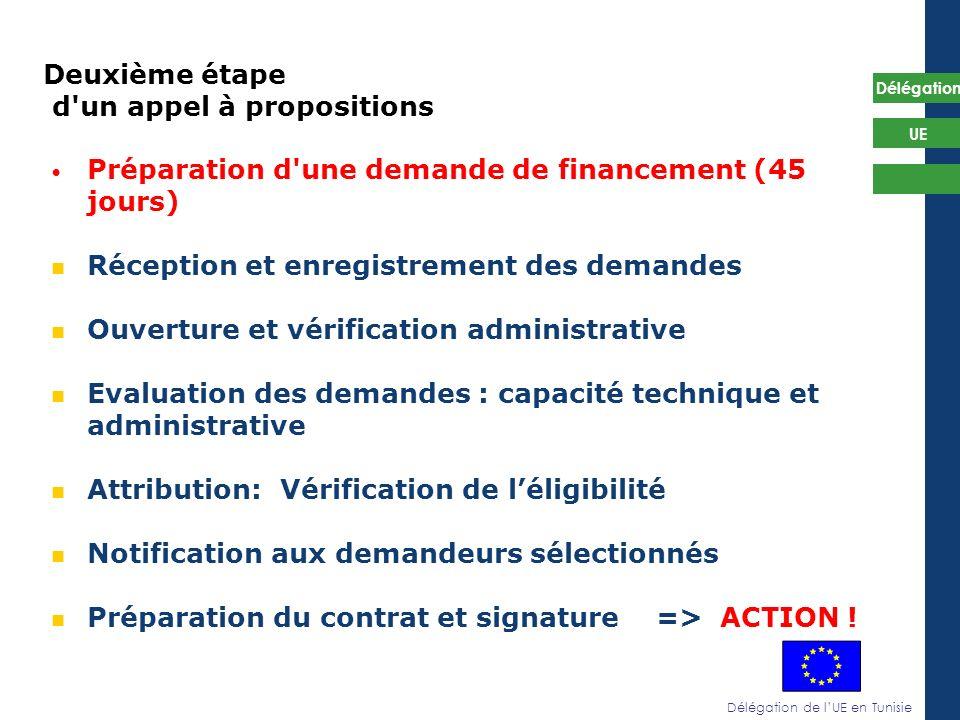 Délégation de lUE en Tunisie Délégation UE Deuxième étape d'un appel à propositions Préparation d'une demande de financement (45 jours) Réception et e