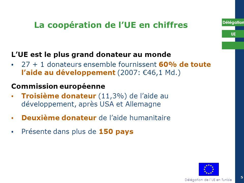 Délégation de lUE en Tunisie Délégation UE 5 LUE est le plus grand donateur au monde 27 + 1 donateurs ensemble fournissent 60% de toute laide au dével