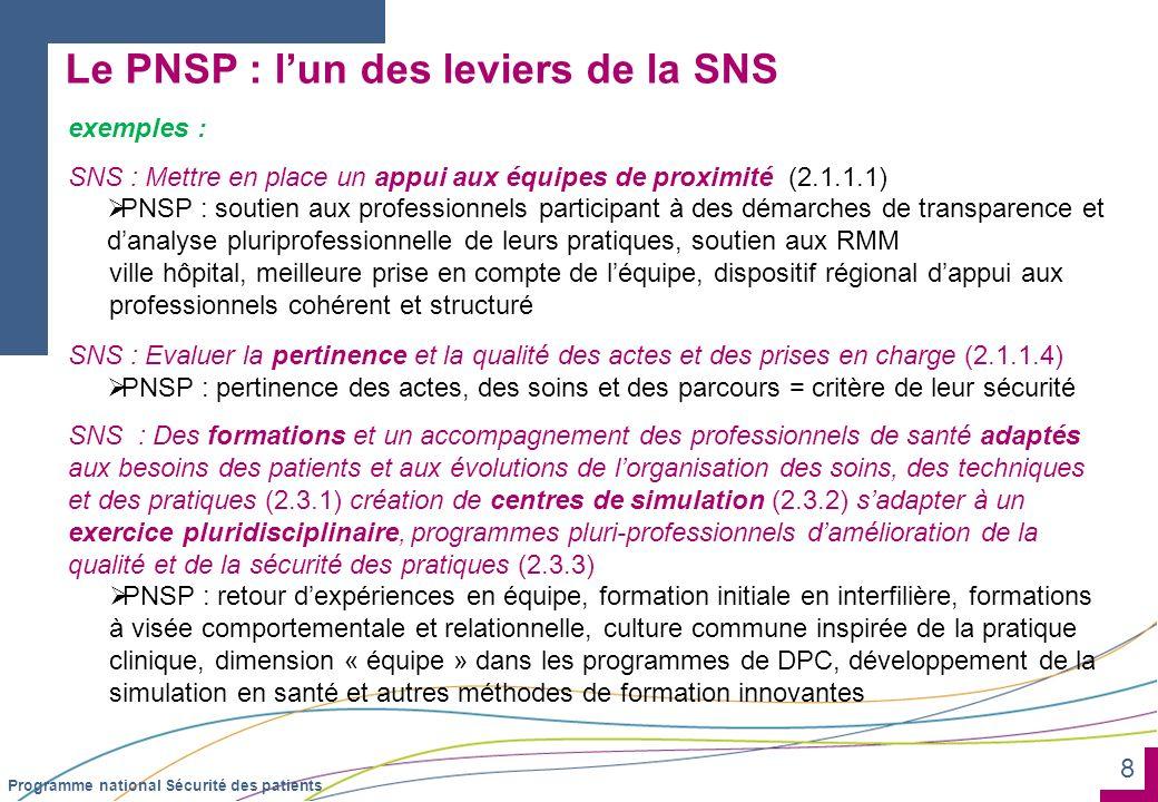 8 Programme national Sécurité des patients Le PNSP : lun des leviers de la SNS exemples : SNS : Mettre en place un appui aux équipes de proximité (2.1