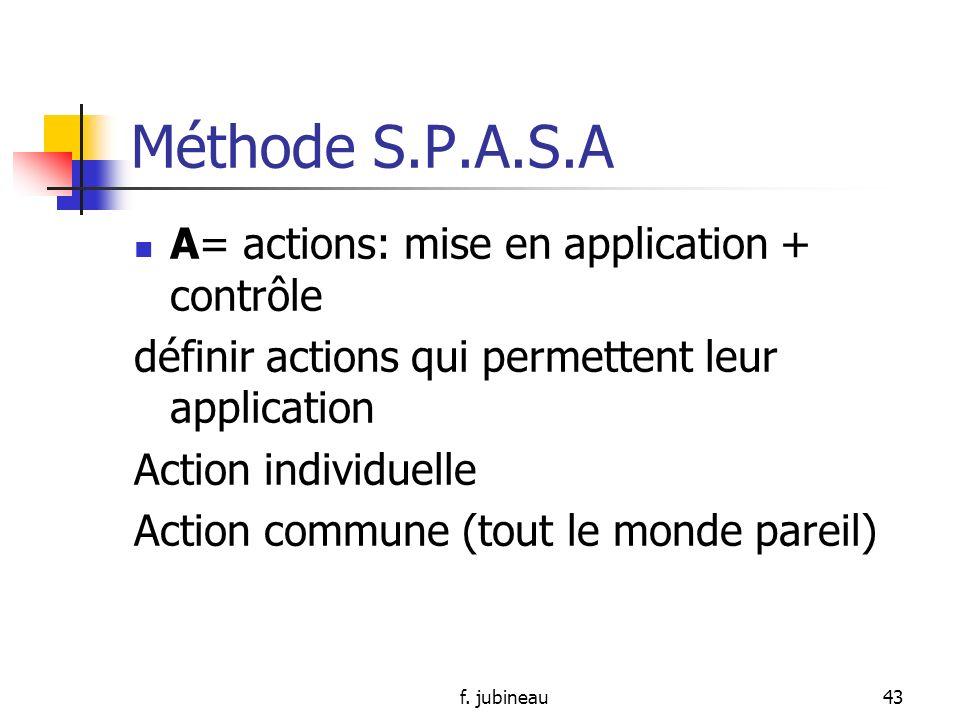 f. jubineau42 Méthode S.P.A.S.A A= analyse: envisager différents angles, accepter la pensée de la collègue, mélanger les idées, se centrer sur le nœud