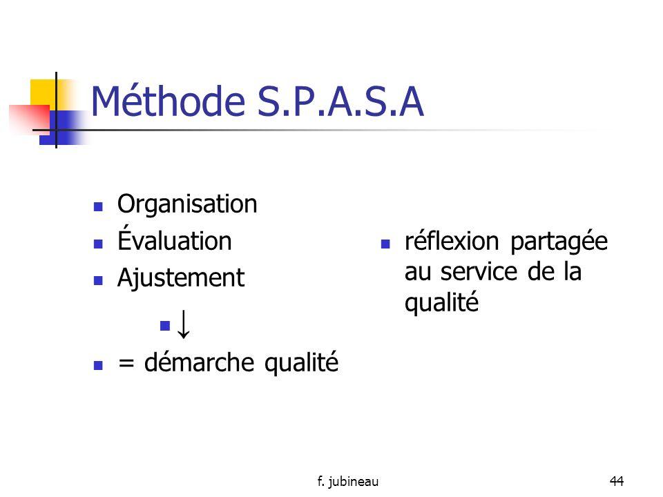 f. jubineau43 Méthode S.P.A.S.A A= actions: mise en application + contrôle définir actions qui permettent leur application Action individuelle Action