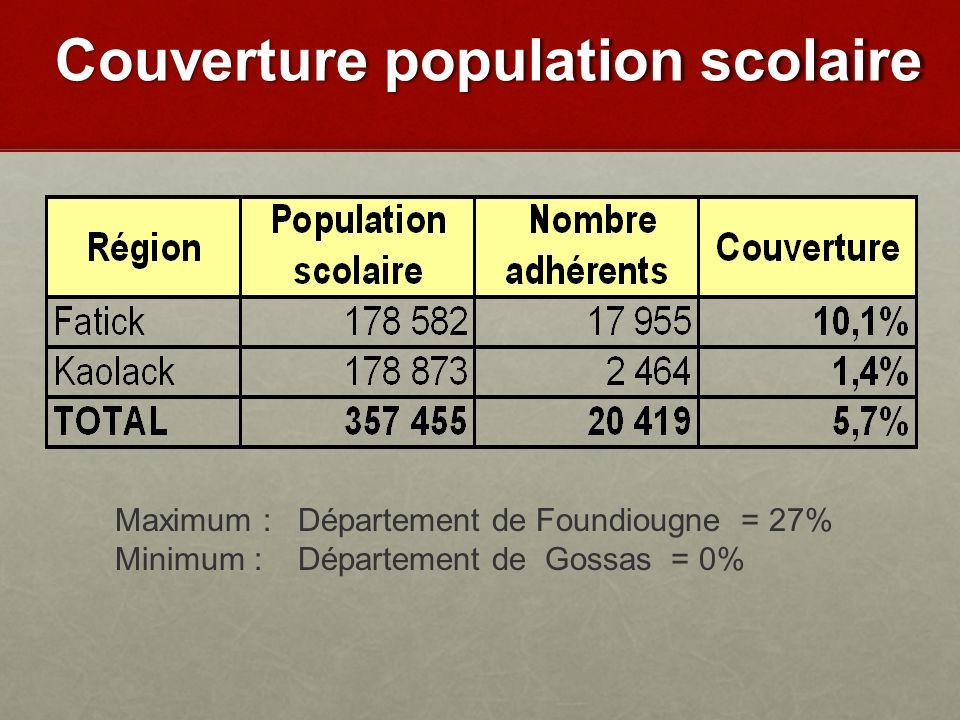 Maximum : Département de Foundiougne = 27% Minimum : Département de Gossas = 0% Couverture population scolaire