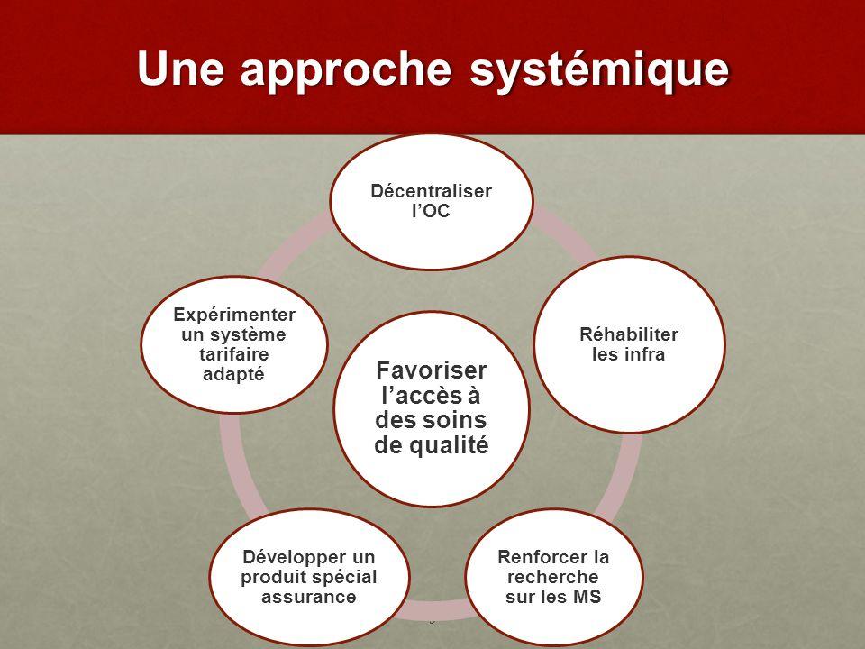 Une approche systémique 3 Favoriser laccès à des soins de qualité Décentraliser lOC Réhabiliter les infra Renforcer la recherche sur les MS Développer