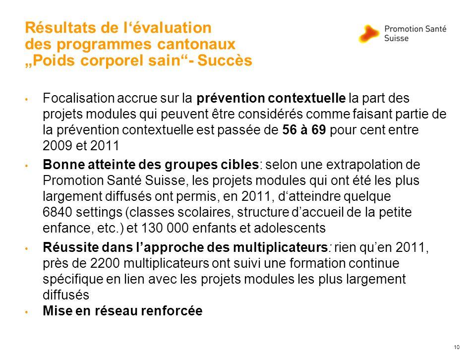 Résultats de lévaluation des programmes cantonaux Poids corporel sain- Succès Focalisation accrue sur la prévention contextuelle la part des projets m