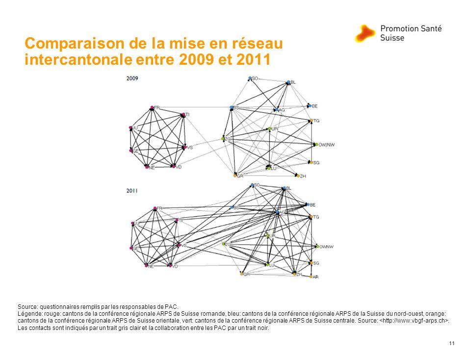 Comparaison de la mise en réseau intercantonale entre 2009 et 2011 11 Source: questionnaires remplis par les responsables de PAC. Légende: rouge: cant