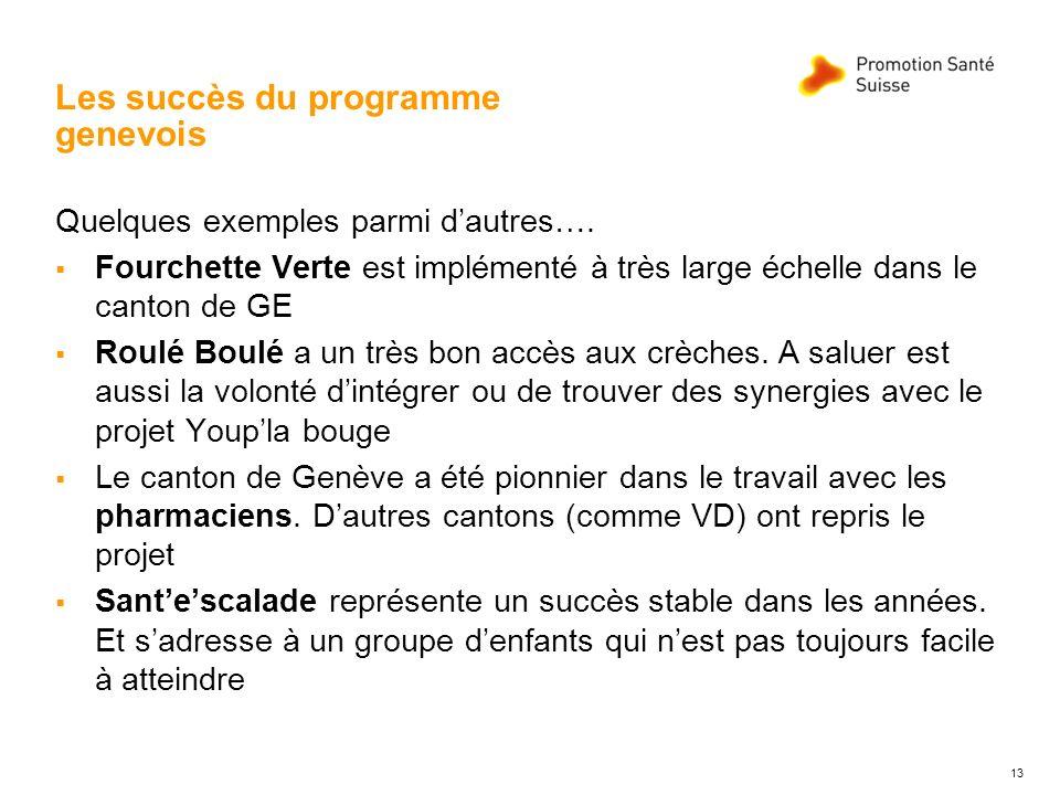 Les succès du programme genevois Quelques exemples parmi dautres…. Fourchette Verte est implémenté à très large échelle dans le canton de GE Roulé Bou