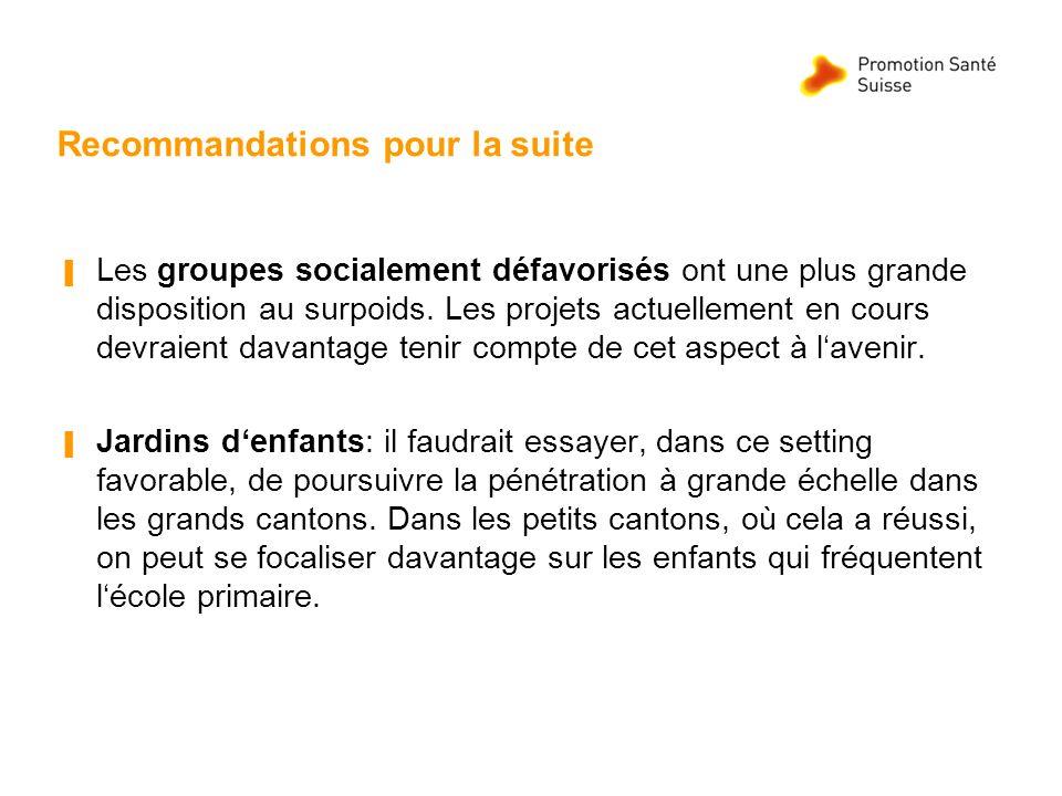Recommandations pour la suite Les groupes socialement défavorisés ont une plus grande disposition au surpoids. Les projets actuellement en cours devra