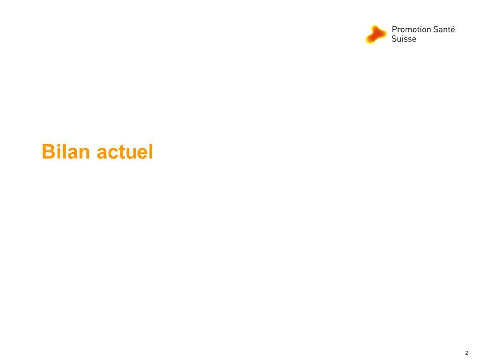 Programmes daction cantonaux « Poids corporel sain », Etat Novembre 2012 3 Novembre 2012 20 cantons en phase de réalisation dont 18 dans la 2è phase.