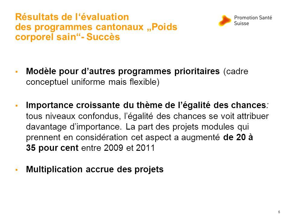 Résultats de lévaluation des programmes cantonaux Poids corporel sain- Succès Modèle pour dautres programmes prioritaires (cadre conceptuel uniforme m