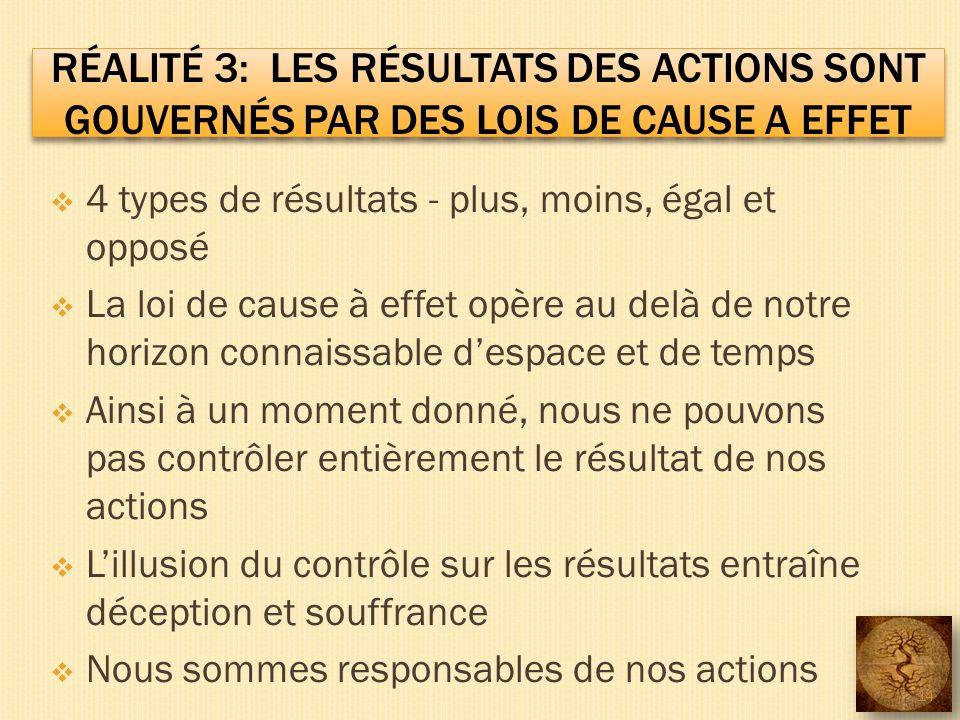 RÉALITÉ 3: LES RÉSULTATS DES ACTIONS SONT GOUVERNÉS PAR DES LOIS DE CAUSE A EFFET 4 types de résultats - plus, moins, égal et opposé La loi de cause à