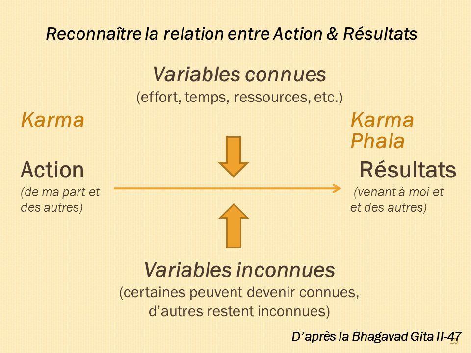 Variables connues (effort, temps, ressources, etc.) KarmaKarma Phala Action Résultats (de ma part et (venant à moi et des autres) et des autres) Varia