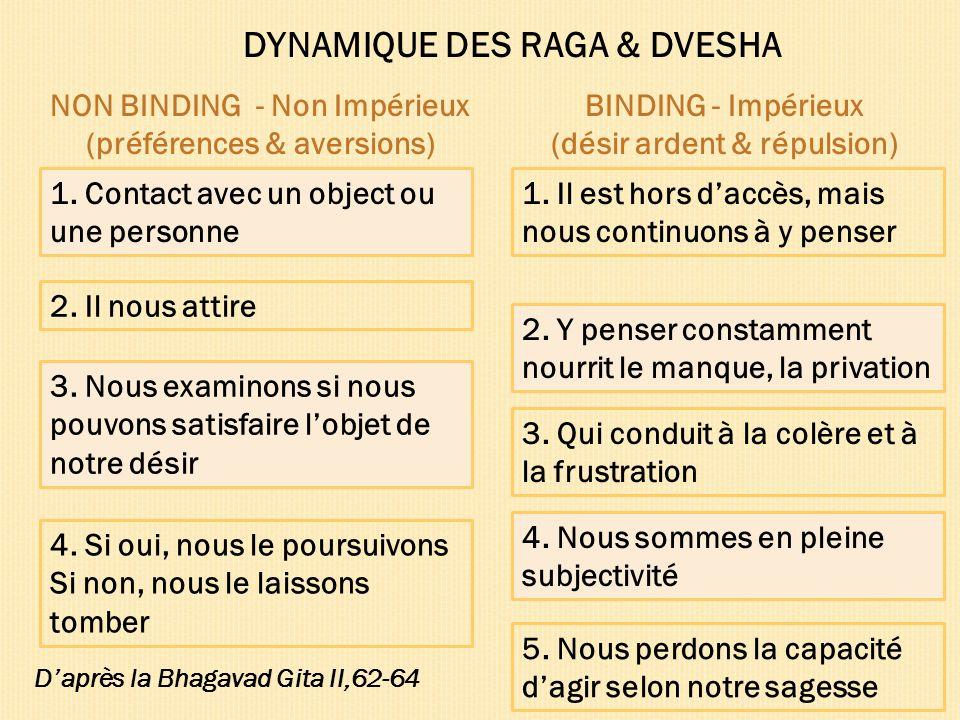 DYNAMIQUE DES RAGA & DVESHA 1. Contact avec un object ou une personne 1. Il est hors daccès, mais nous continuons à y penser NON BINDING - Non Impérie