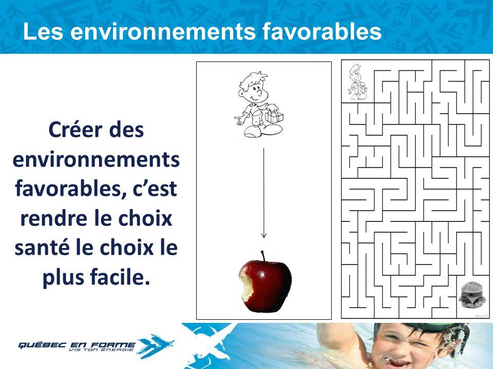 On ne peut agir seul © Lapierre, Paquette et Mongeau (2009) Macro Environnement Micro Environnement Milieux de vie École Famille Centre communautaire