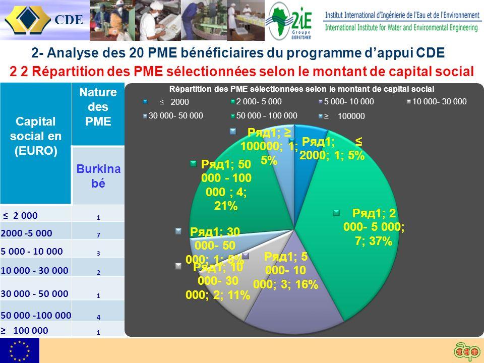 CDE 2- Analyse des 20 PME bénéficiaires du programme dappui CDE 2 2 Répartition des PME sélectionnées selon le montant de capital social Capital social en (EURO) Nature des PME Burkina bé 2 000 1 2000 -5 000 7 5 000 - 10 000 3 10 000 - 30 000 2 30 000 - 50 000 1 50 000 -100 000 4 100 000 1