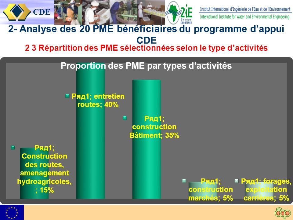 CDE 2- Analyse des 20 PME bénéficiaires du programme dappui CDE 2 3 Répartition des PME sélectionnées selon le type dactivités