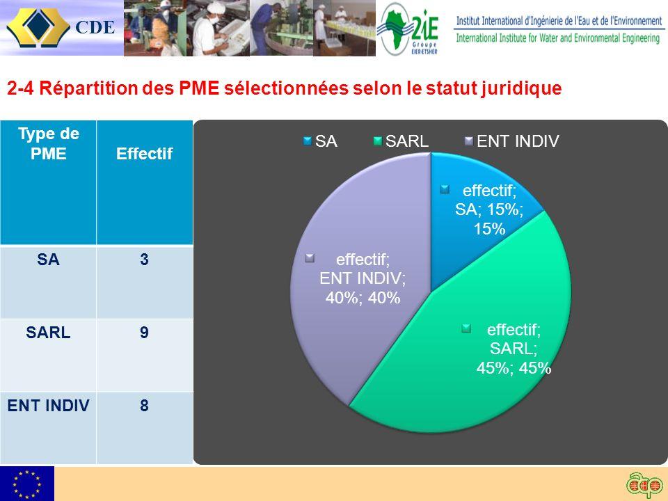 CDE 2-4 Répartition des PME sélectionnées selon le statut juridique Type de PMEEffectif SA3 SARL9 ENT INDIV8