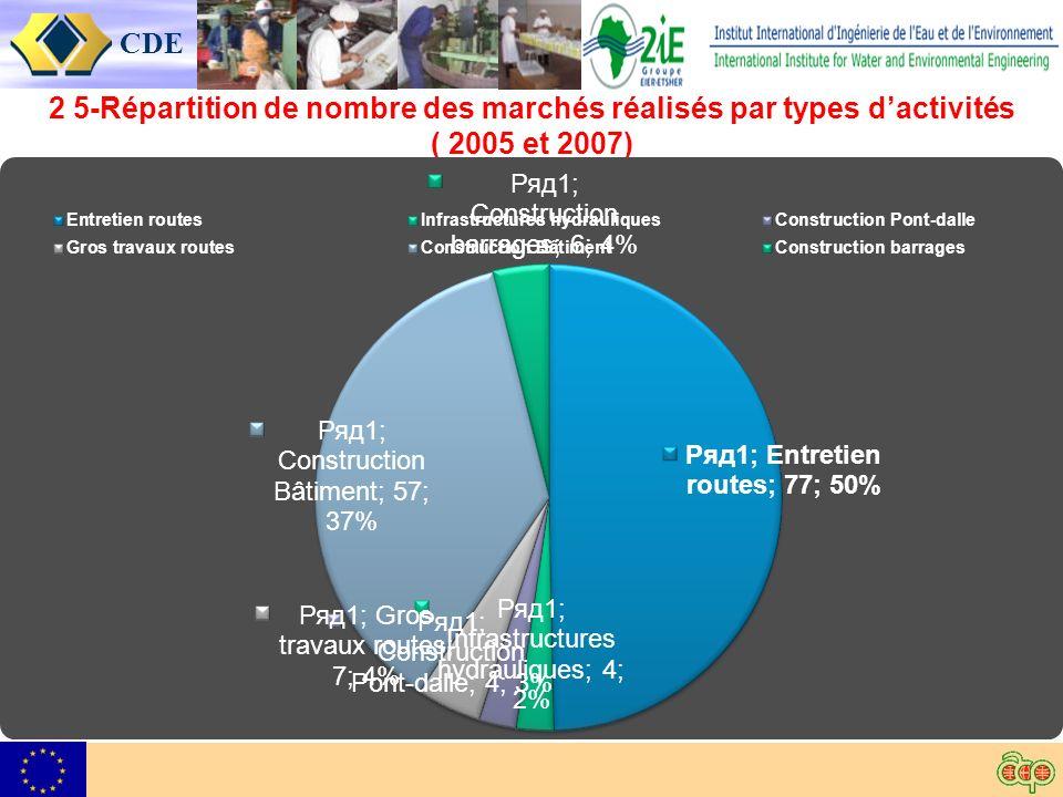 CDE 2 5-Répartition de nombre des marchés réalisés par types dactivités ( 2005 et 2007)