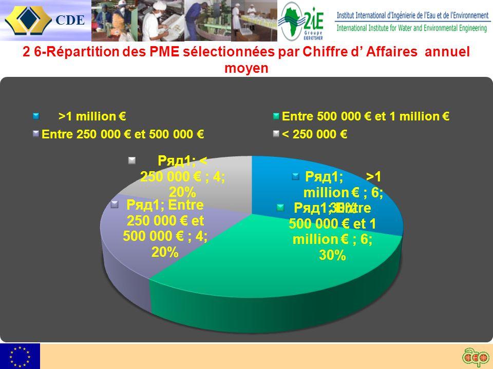 CDE 2 6-Répartition des PME sélectionnées par Chiffre d Affaires annuel moyen