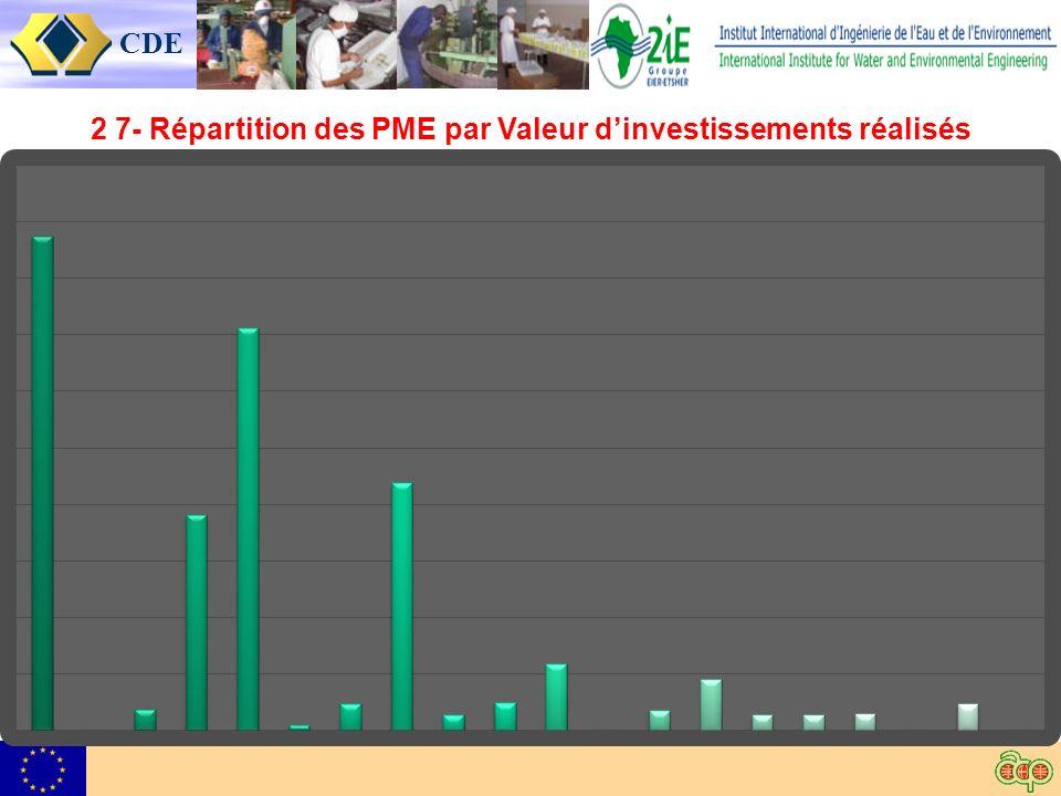 CDE 2 7- Répartition des PME par Valeur dinvestissements réalisés