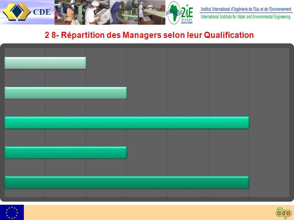 CDE 2 8- Répartition des Managers selon leur Qualification