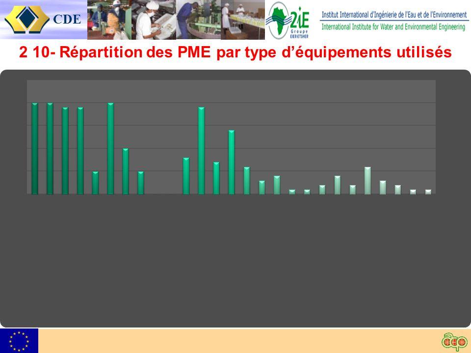 CDE 2 10- Répartition des PME par type déquipements utilisés