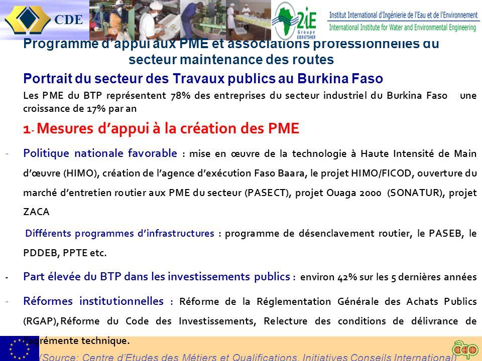 CDE Programme dappui aux PME et associations professionnelles du secteur maintenance des routes Portrait du secteur des Travaux publics au Burkina Faso Les PME du BTP représentent 78% des entreprises du secteur industriel du Burkina Faso une croissance de 17% par an 1 - Mesures dappui à la création des PME -Politique nationale favorable : mise en œuvre de la technologie à Haute Intensité de Main dœuvre (HIMO), création de lagence dexécution Faso Baara, le projet HIMO/FICOD, ouverture du marché dentretien routier aux PME du secteur (PASECT), projet Ouaga 2000 (SONATUR), projet ZACA Différents programmes dinfrastructures : programme de désenclavement routier, le PASEB, le PDDEB, PPTE etc.