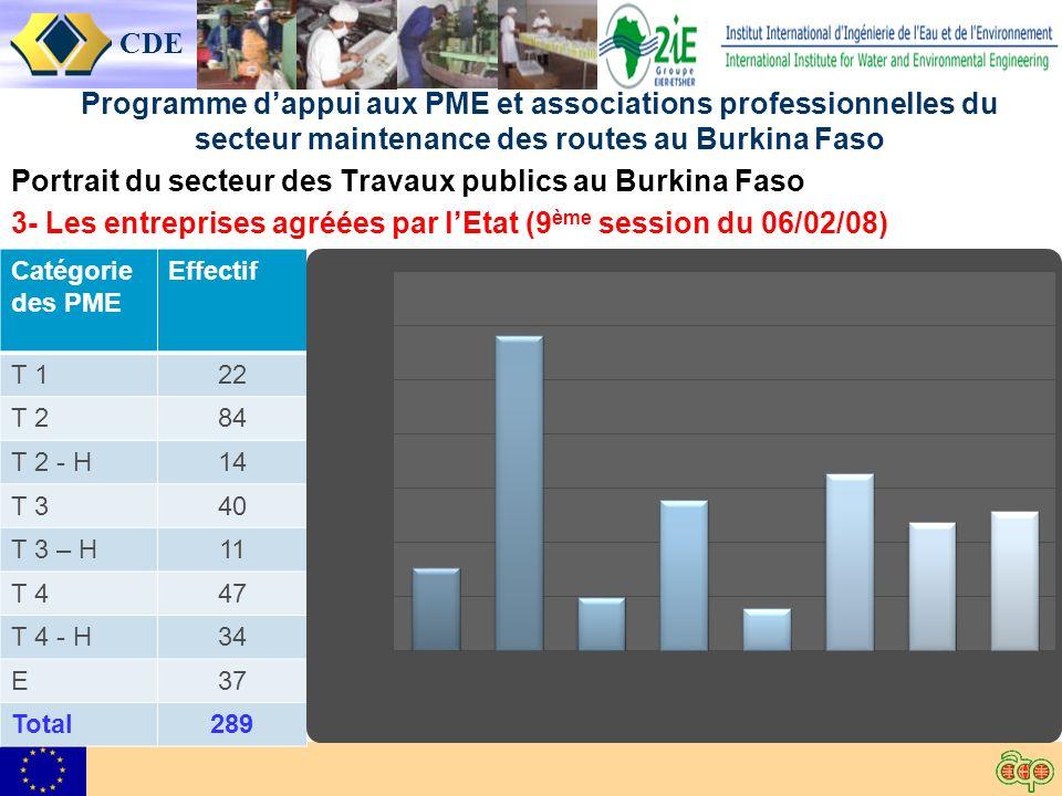 CDE Programme dappui aux PME et associations professionnelles du secteur maintenance des routes au Burkina Faso Portrait du secteur des Travaux publics au Burkina Faso 3- Les entreprises agréées par lEtat (9 ème session du 06/02/08) Catégorie des PME Effectif T 122 T 284 T 2 - H14 T 340 T 3 – H11 T 447 T 4 - H34 E37 Total289