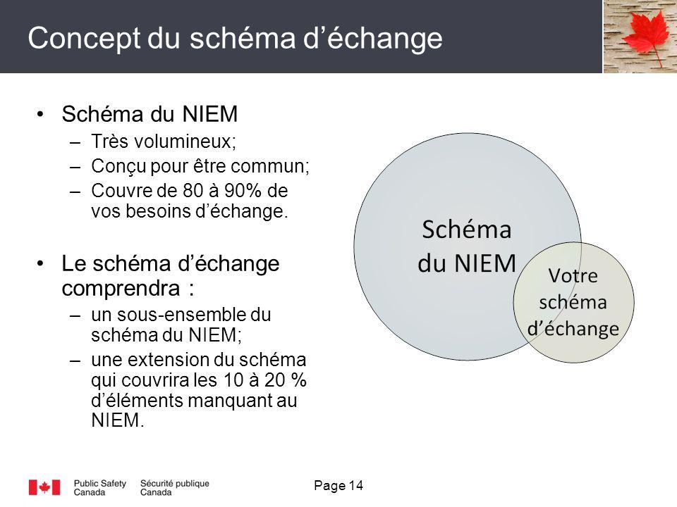 Concept du schéma déchange Schéma du NIEM –Très volumineux; –Conçu pour être commun; –Couvre de 80 à 90% de vos besoins déchange.