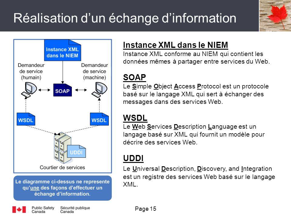 Réalisation dun échange dinformation Instance XML dans le NIEM Instance XML conforme au NIEM qui contient les données mêmes à partager entre services du Web.