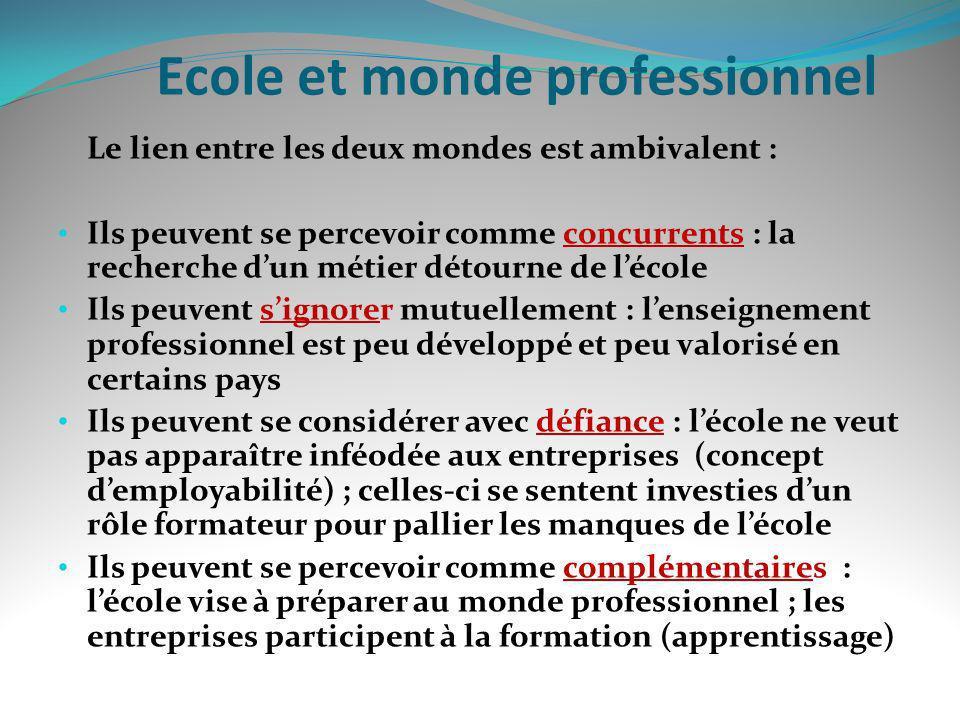 Ecole et monde professionnel Le lien entre les deux mondes est ambivalent : Ils peuvent se percevoir comme concurrents : la recherche dun métier détou