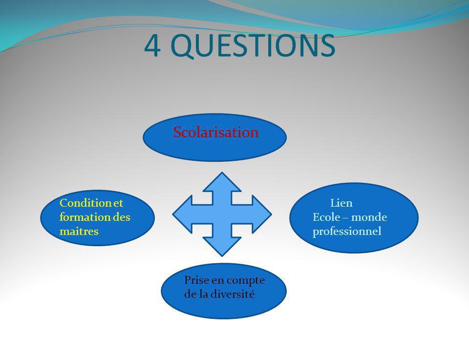 4 QUESTIONS Scolarisation Lien Ecole – monde professionnel Prise en compte de la diversité Condition et formation des maitres