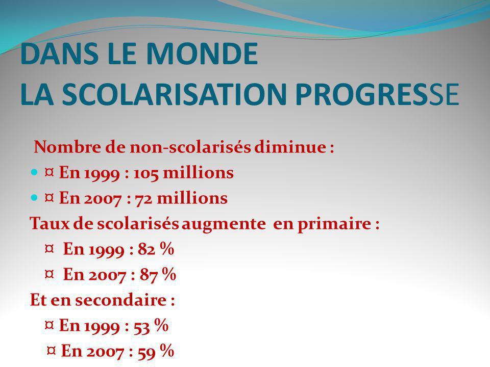 DANS LE MONDE LA SCOLARISATION PROGRESSE Nombre de non-scolarisés diminue : ¤ En 1999 : 105 millions ¤ En 2007 : 72 millions Taux de scolarisés augmen