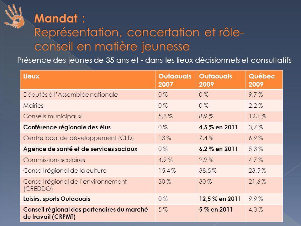 LieuxOutaouais 2007 Outaouais 2009 Québec 2009 Députés à lAssemblée nationale0 % 9,7 % Mairies0 % 2,2 % Conseils municipaux5,8 %8,9 %12,1 % Conférence régionale des élus 0 % 4,5 % en 2011 3,7 % Centre local de développement (CLD)13 %7,4 %6,9 % Agence de santé et de services sociaux 0 % 6,2 % en 2011 5,3 % Commissions scolaires4,9 %2,9 %4,7 % Conseil régional de la culture15,4 %38,5 %23,5 % Conseil régional de lenvironnement (CREDDO) 30 % 21,6 % Loisirs, sports Outaouais 0 % 12,5 % en 2011 9,9 % Conseil régional des partenaires du marché du travail (CRPMT) 5 % 5 % en 2011 4,3 % Présence des jeunes de 35 ans et - dans les lieux décisionnels et consultatifs