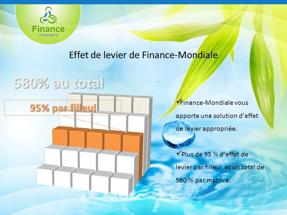 Finance compagnie Effet de levier de Finance-Mondiale 580% au total 95% par filleul Finance-Mondiale vous apporte une solution deffet de levier appropriée.