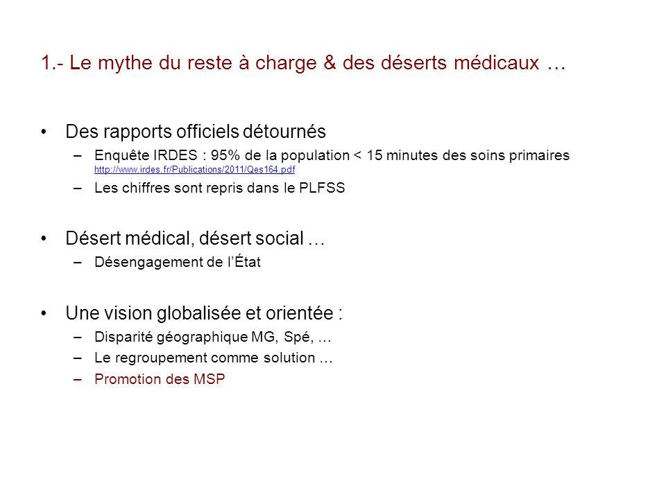 1.- Le mythe du reste à charge & des déserts médicaux … Des rapports officiels détournés –Enquête IRDES : 95% de la population < 15 minutes des soins primaires http://www.irdes.fr/Publications/2011/Qes164.pdf http://www.irdes.fr/Publications/2011/Qes164.pdf –Les chiffres sont repris dans le PLFSS Désert médical, désert social … –Désengagement de lÉtat Une vision globalisée et orientée : –Disparité géographique MG, Spé, … –Le regroupement comme solution … –Promotion des MSP