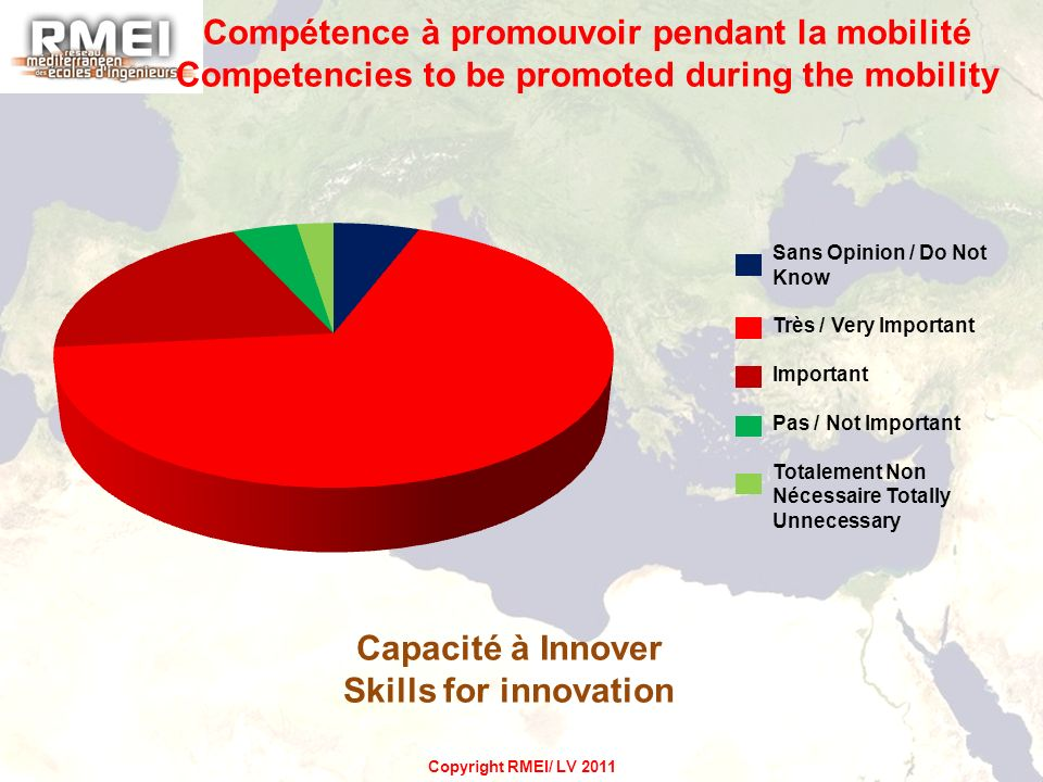 Capacité à Innover Skills for innovation Compétence à promouvoir pendant la mobilité Competencies to be promoted during the mobility Sans Opinion / Do Not Know Très / Very Important Important Pas / Not Important Totalement Non Nécessaire Totally Unnecessary Copyright RMEI/ LV 2011