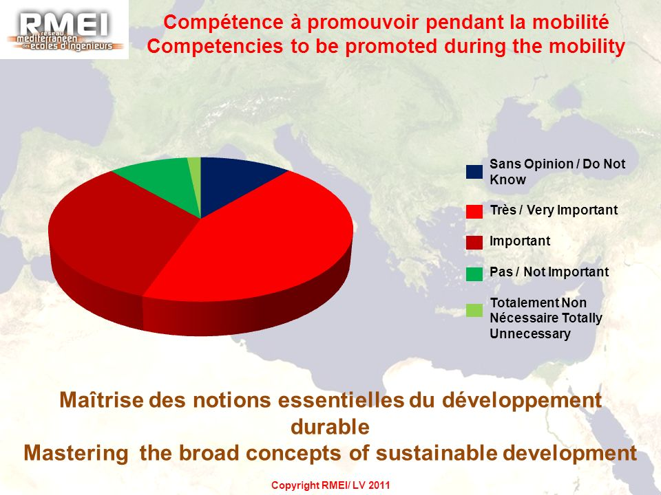 Maîtrise des notions essentielles du développement durable Mastering the broad concepts of sustainable development Sans Opinion / Do Not Know Très / Very Important Important Pas / Not Important Totalement Non Nécessaire Totally Unnecessary Copyright RMEI/ LV 2011 Compétence à promouvoir pendant la mobilité Competencies to be promoted during the mobility
