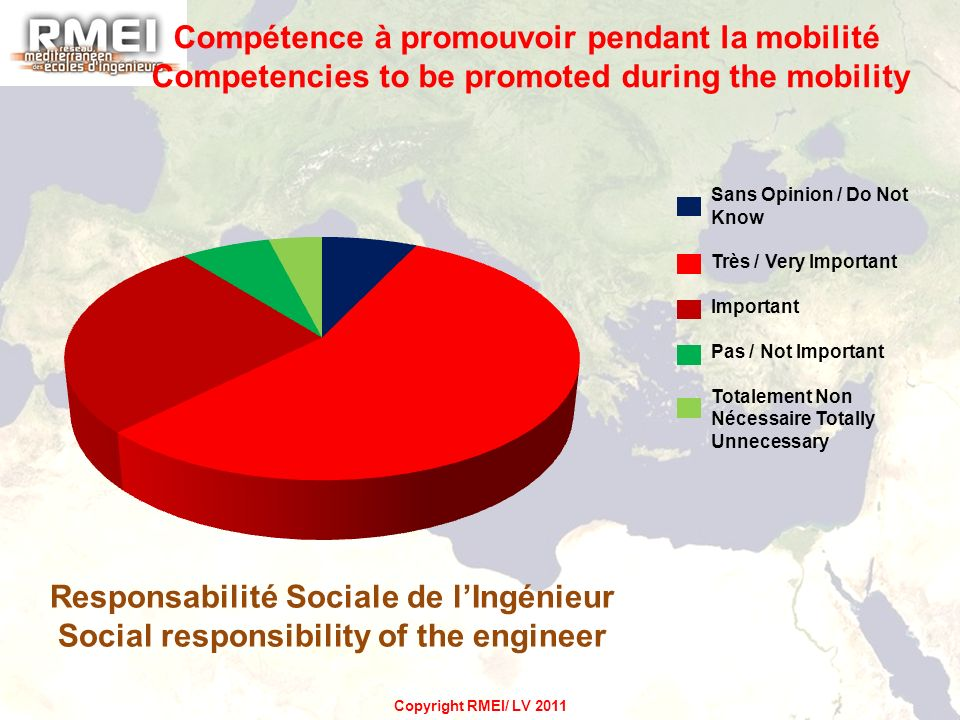 Responsabilité Sociale de lIngénieur Social responsibility of the engineer Compétence à promouvoir pendant la mobilité Competencies to be promoted during the mobility Sans Opinion / Do Not Know Très / Very Important Important Pas / Not Important Totalement Non Nécessaire Totally Unnecessary Copyright RMEI/ LV 2011