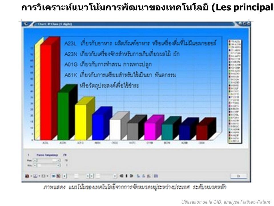 (Les principales Technologies du domaine) Utilisation de la CIB, analyse Matheo-Patent